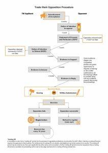Trade Mark opposition procedure flowchart (Australia)