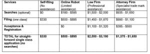 Table comparing Service fees (for trade marks) of online robot v law firm v attorney firm