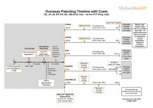 Overseas Patenting Timeline PCT