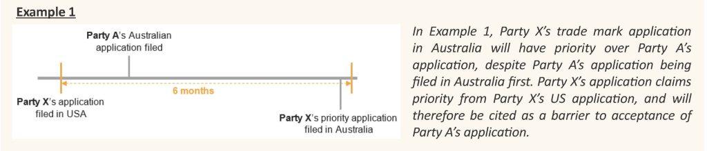 diagram of example timeline USA vs AU trade mark filings