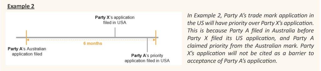 diagram of example timeline AU & USA trade mark filings