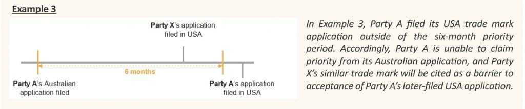 diagram of example timeline AU & USA trade mark filings outside 6 month priority date