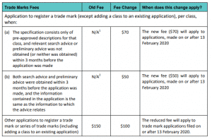 table of old vs new Trade Mark fees for New Zealand