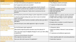 Table outlining intellectual property related questions for accountant's clients