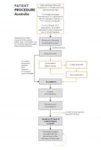 Flowchart of Australian Patent Procedure