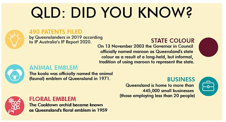 Fun facts about QLD infographic
