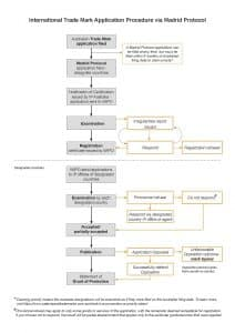 flowchart showing steps for applying for a Madrid based trade mark application (from AU)