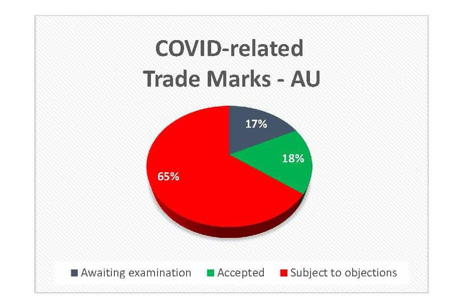 Pie chart of COvid-related TMs